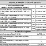 Consilierii locali din comuna Bistra au hotărât: taxele şi impozitele locale pentru anul 2018 rămân la nivelul celor de acum
